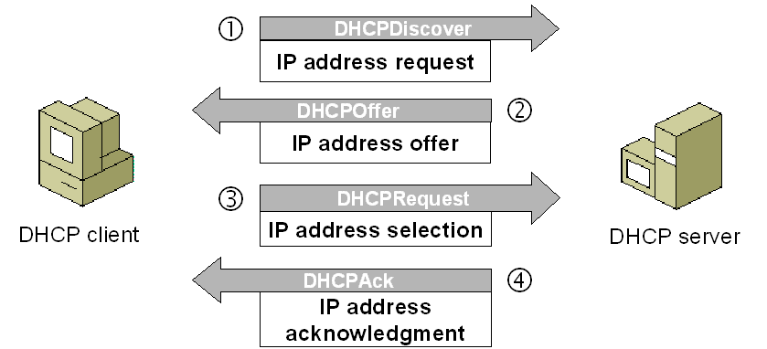 Debugging DHCP using tcpdump